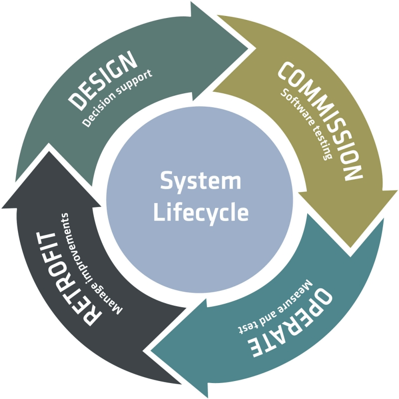 lifecycle-figur